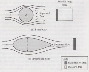 pressure drag of golf ball